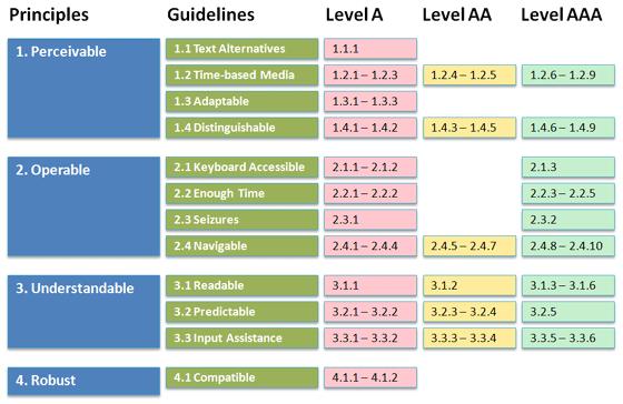 Relazione fra le linee guida e i diversi livelli di conformità nelle WCAG 2.0